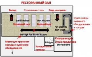 Бар с открытой кухней