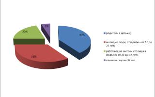 Рынок фаст фуда в москве
