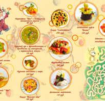 Названия детских блюд